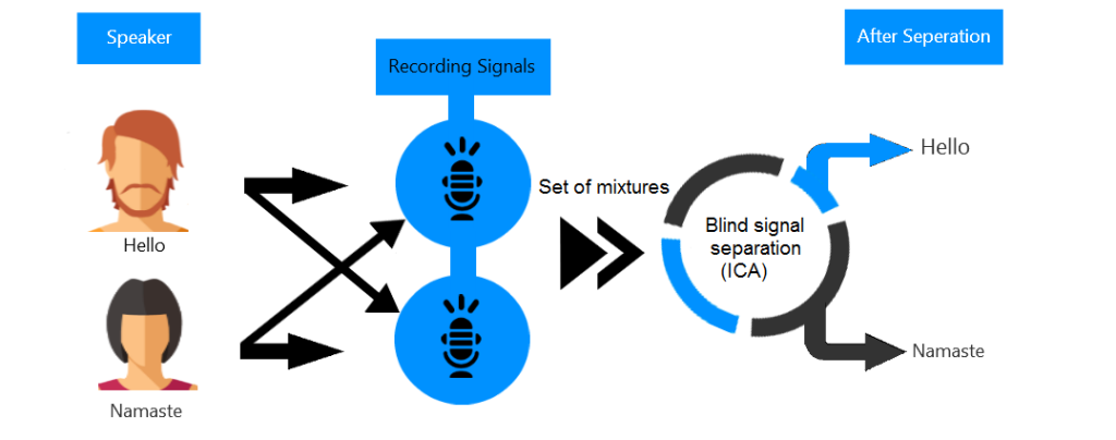 Signal-un-mixing-using-BSS